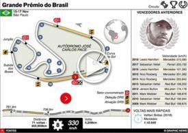 F1: GP do Brasil interactivo 2019 infographic