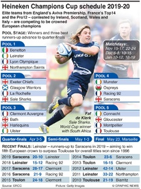 RUGBY: European Rugby Champions Cup schedule 2019-20 infographic