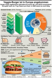 WIRTSCHAFT: Markt für alternatives Fleisch infographic