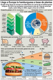 NEGOCIOS: Mercado de alternativas a la carne (1) infographic