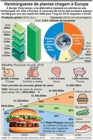 NEGÓCIOS: Mercado de alternativas à carne infographic