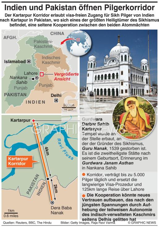 Indien, Pakistan öffnen Pilgerkorridor infographic