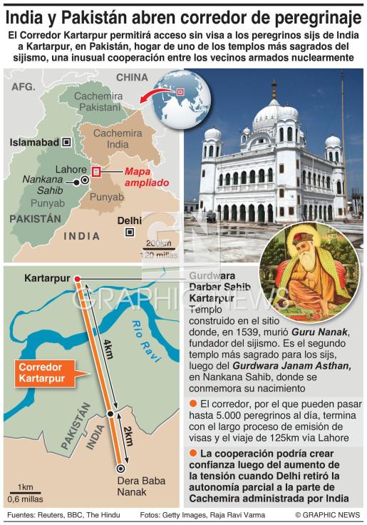 India, Pakistán abren corredor para peregrinos infographic
