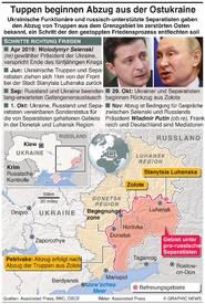 MILITÄR: Abzug ukrainischer Truppen infographic