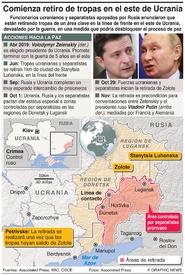 EJÉRCITOS: Retiro de tropas en Ucrania infographic