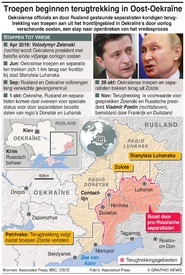 MILITARY: Troepenterugtrekking Oekraïne infographic