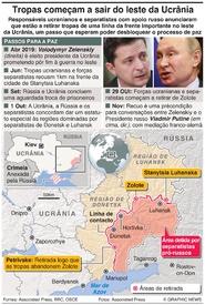 DEFESA: Tropas recuam no leste da Ucrânia infographic