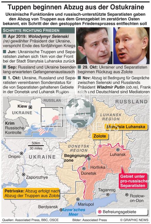 Abzug ukrainischer Truppen infographic