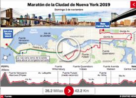ATLETISMO: Maratón de Nueva York 2019 Interactivo infographic