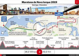 ATLETISMO: Maratona de Nova Iorque 2019 interactivo infographic