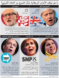 سياسة: مواقف الأحزاب البريطانية بشأن الخروج من الاتحاد الأوروبي infographic