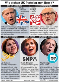 POLITIK: Wie stehen die UK Parteien zum Brexit? infographic