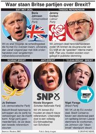 POLITIEK: Waar staan Britse partijen aangaande Brexit? infographic