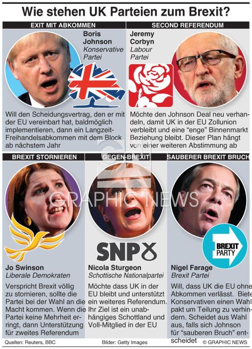 Wie stehen die UK Parteien zum Brexit? infographic