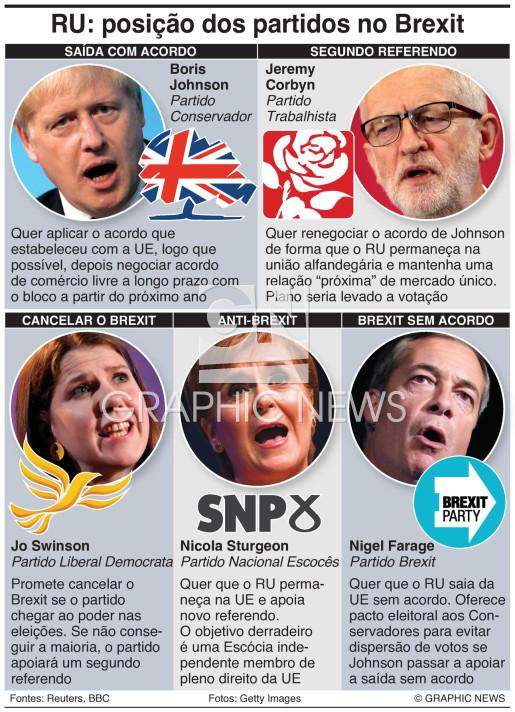 O que defendem os partidos do RU para o Brexit? infographic