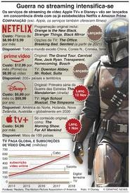 ENTRETENIMENTO: Guerras no streaming intensificam-se infographic