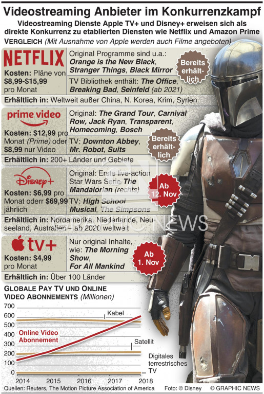 Neue Videostreaming Anbieter infographic