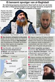 TERRORISME: IS bevestigt nieuwe leider infographic