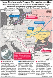 EUROPA: Neue Routen für russisches Erdgas infographic