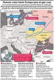 EUROPA: Nuevas rutas para el gas natural ruso infographic