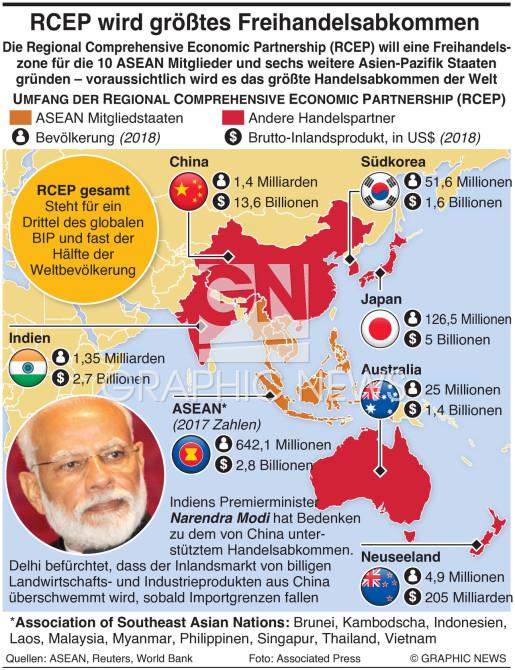 Asiens RCEP Handelsabkommen infographic