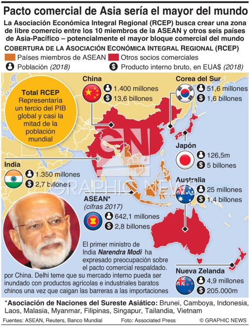 Bloque comercial RCEP de Asia infographic