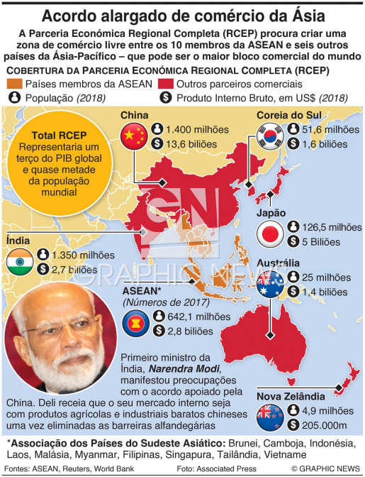 Bloco comercial asiático RCEP infographic