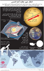 فضاء: عطارد في عبور أمام الشمس ٢٠١٩ infographic