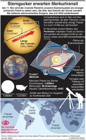 WELTRAUM: Merkurtransit  2019 infographic