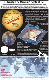 ESPACIO: Tránsito de Mercurio 2019 infographic