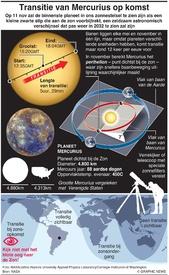 RUIMTEVAART: Transitie van Mercurius 2019 infographic