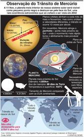 ESPAÇO: Trânsito de Mercúrio 2019 infographic