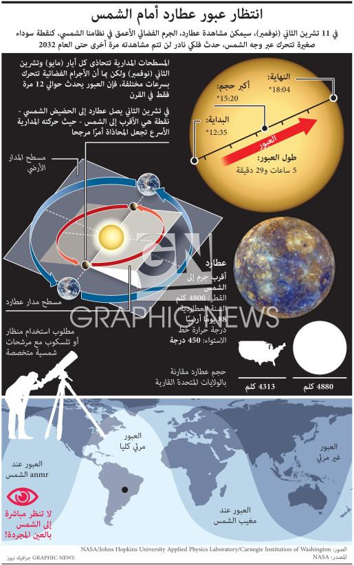 عطارد في عبور أمام الشمس ٢٠١٩ infographic