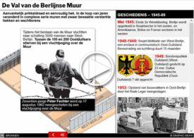 BERLIJNSE MUUR: Viering val van de Berlijnse Muur interactive infographic infographic