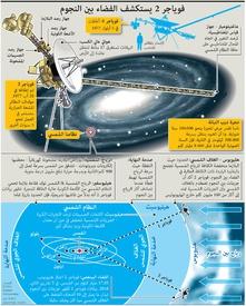 فضاء: فوياجر ٢ يستكشف الفضاء بين النجوم infographic