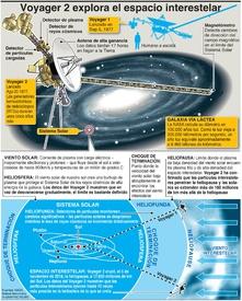 ESPACIO: Descubrimientos del Voyager 2  infographic