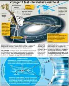 RUIMTEVAART: Ontdekkingen van de Voyager 2 infographic