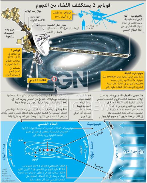 فوياجر ٢ يستكشف الفضاء بين النجوم infographic