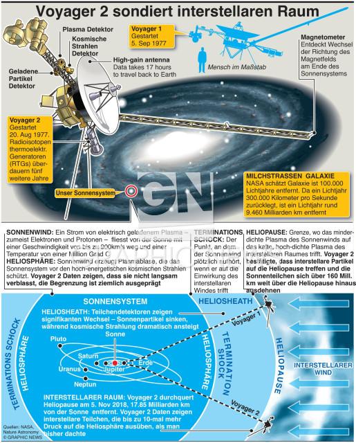 Voyager 2 Entdeckungen infographic