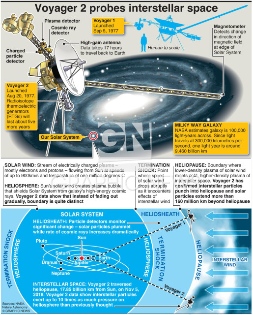 Voyager 2 discoveries infographic