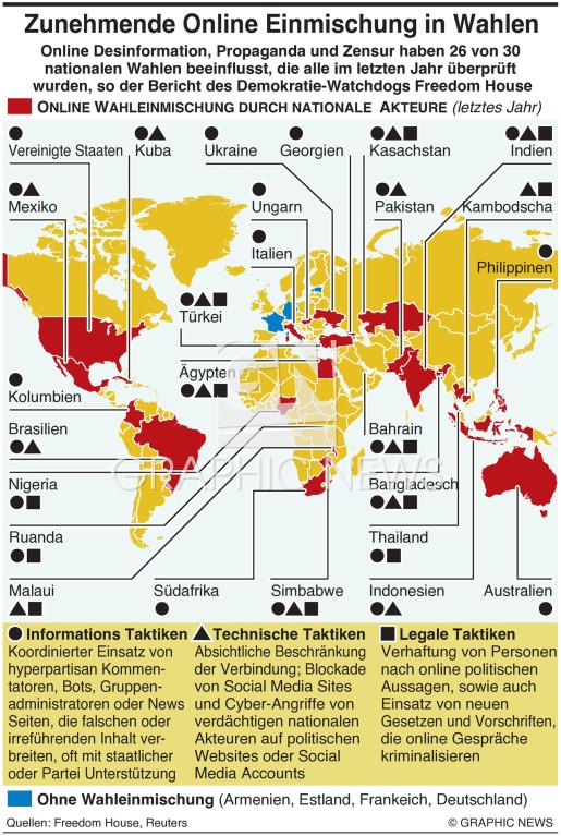 Internet-gestützte Wahleinmischung infographic