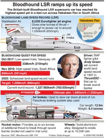 SCIENCE: Bloodhound land speed record test runs infographic