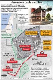 TRANSPORT: Jerusalem Cable Car infographic