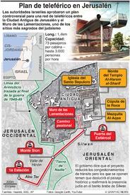 TRANSPORTE: Teleférico para Jerusalén infographic