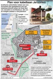 TRANSPORT: Kabelbaan Jeruzalem infographic