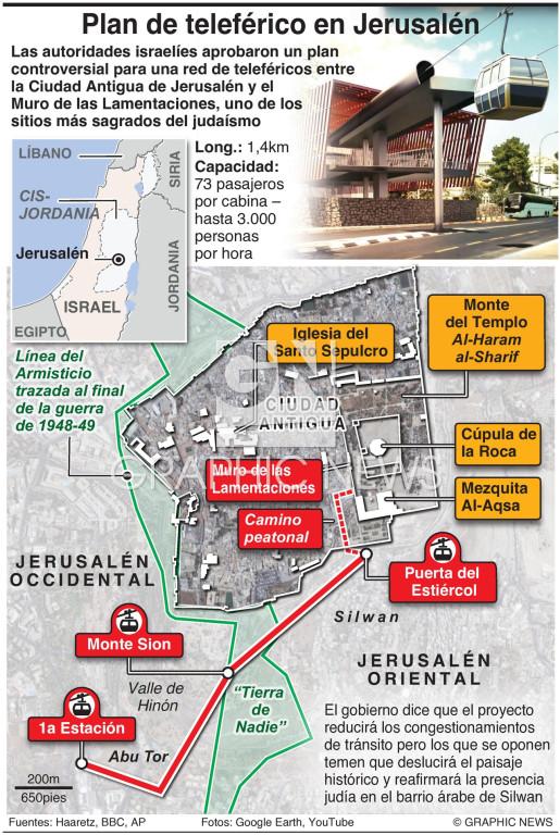 Teleférico para Jerusalén infographic