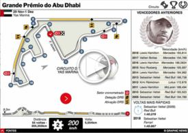 F1: GP dp Abu Dhabi 2019 interactivo infographic