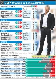 VOETBAL: Champions League Dag 5, Dinsdag 26 nov infographic