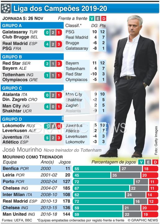 Liga dos Campeões, Jornada 5, Terça-feira, 26 Nov infographic