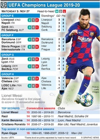 SOCCER: Champions League Day 5, Wednesday Nov 27 infographic